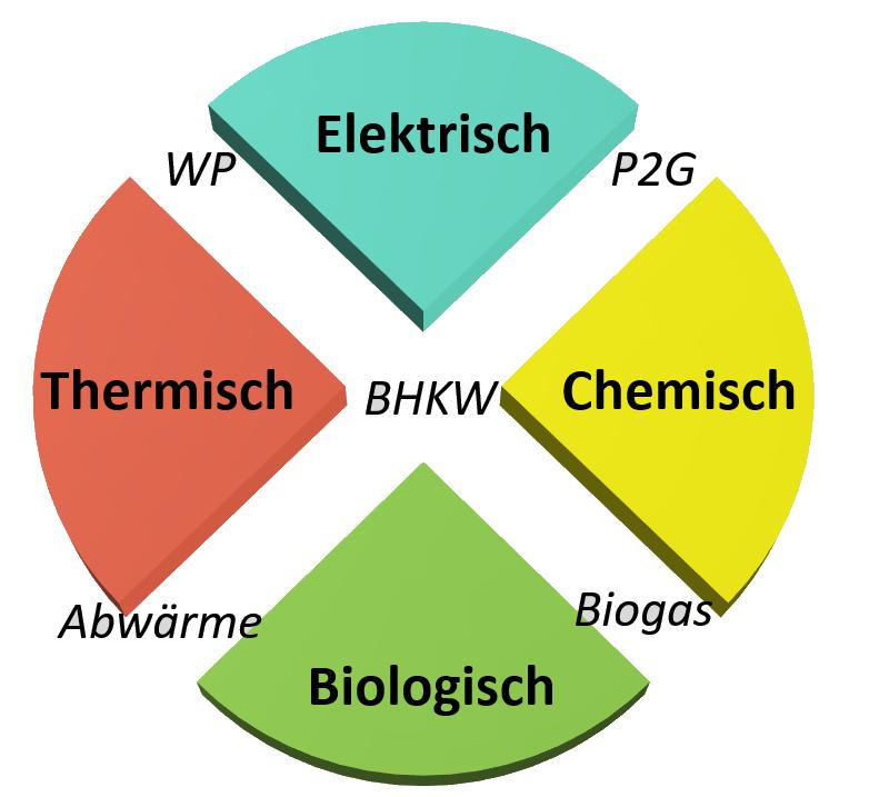 https://platform-energy.de/wp-content/uploads/2020/01/Umwandlungen_Transp.png