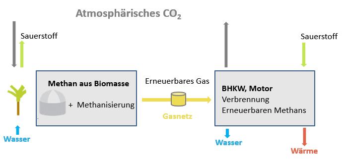 https://platform-energy.de/wp-content/uploads/2020/03/Biogas_ins_Gasnetz_transp-1.png