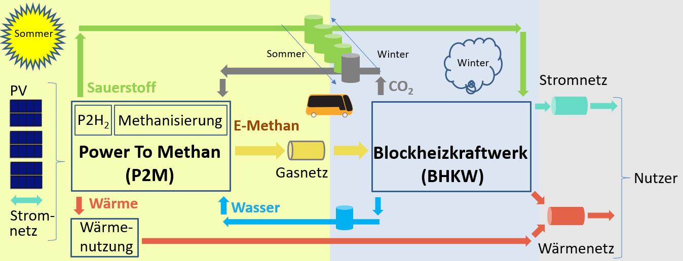 https://platform-energy.de/wp-content/uploads/2020/07/P2M.png
